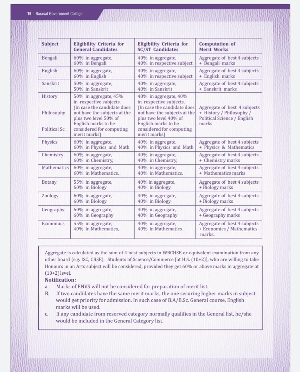 Eligibility, Barasat Government College   Barasat Government College Merit list 2021 BA BSc BCom,   